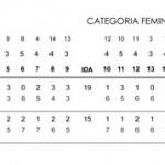 RESULTADO CATEGORIA FEMININA INVITATION